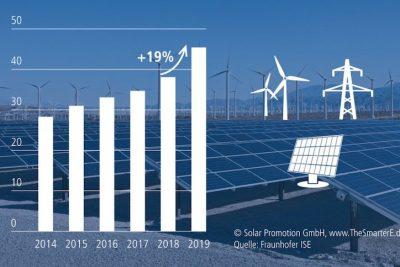 Foto: Solar Promotion GmbH/Fraunhofer ISE