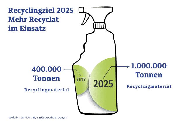 Foto: IK Industrievereinigung Kunststoffverpackungen